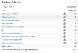 Jag gillar att följa statistiken på bloggen, att se vilka inlägg som får sökträffar och följa peakarna som kommer när något delas på fb. Ibland kommer intresset långt efter att jag skrivit inlägget, men så är det när man har ett så tidlöst ämne som lantliv.