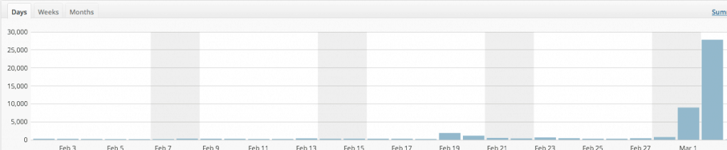Nej, det är ingen kurva över global uppvärmning utan bloggens utveckling de senaste veckorna. Igår blev det nytt personbästa med sidvisningar.